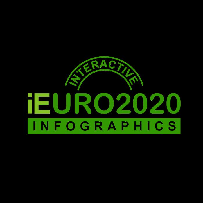 Интерактивные турнирные таблицы Евро 2020