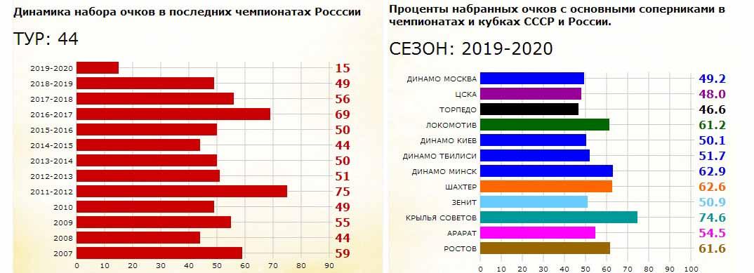 ФК Спартак. Анимационная инфографика