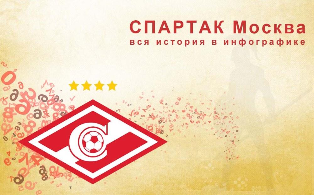 новая версия страницы про ФК Спартак